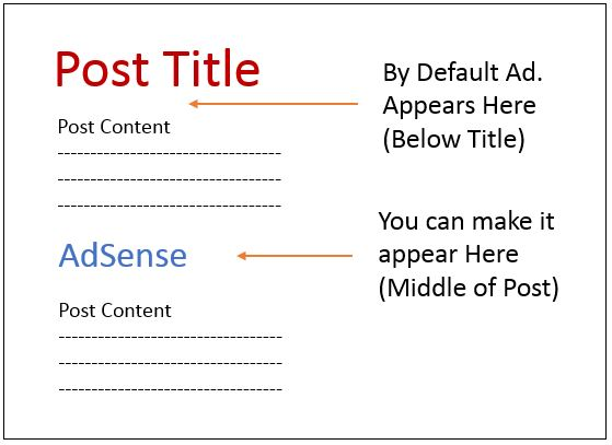 Adsense-in-the-Middle-Blogger-Post