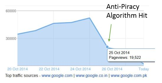 Google-anti-piracy-algorithm-hit